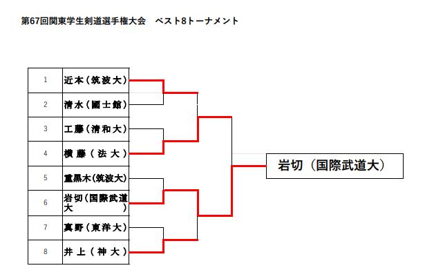 ベスト8トーナメント表